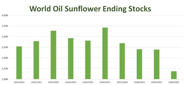 world oil sunflower chart